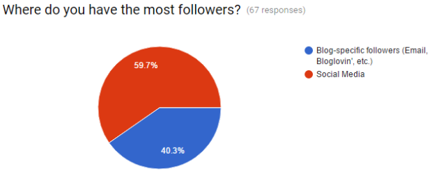 Blog Stats 5