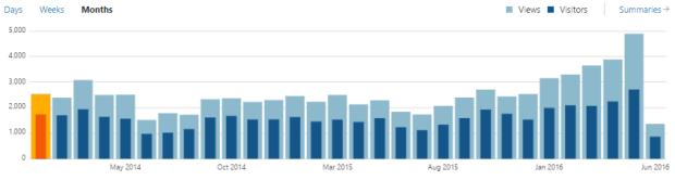 Stats Months