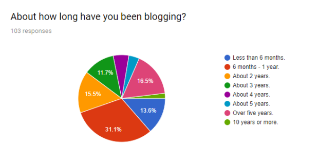 How long have you been blogging chart