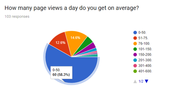 page views daily chart