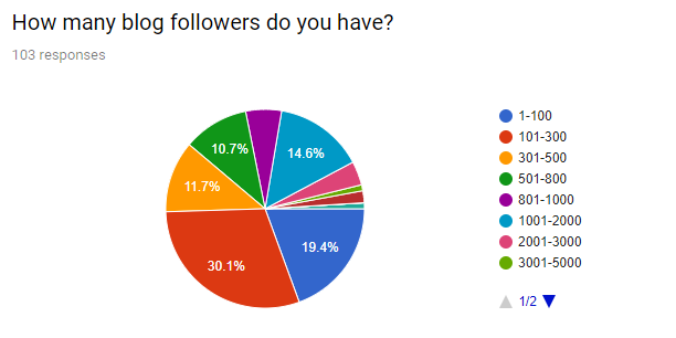 blog followers chart