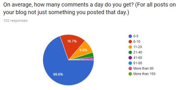 comments chart